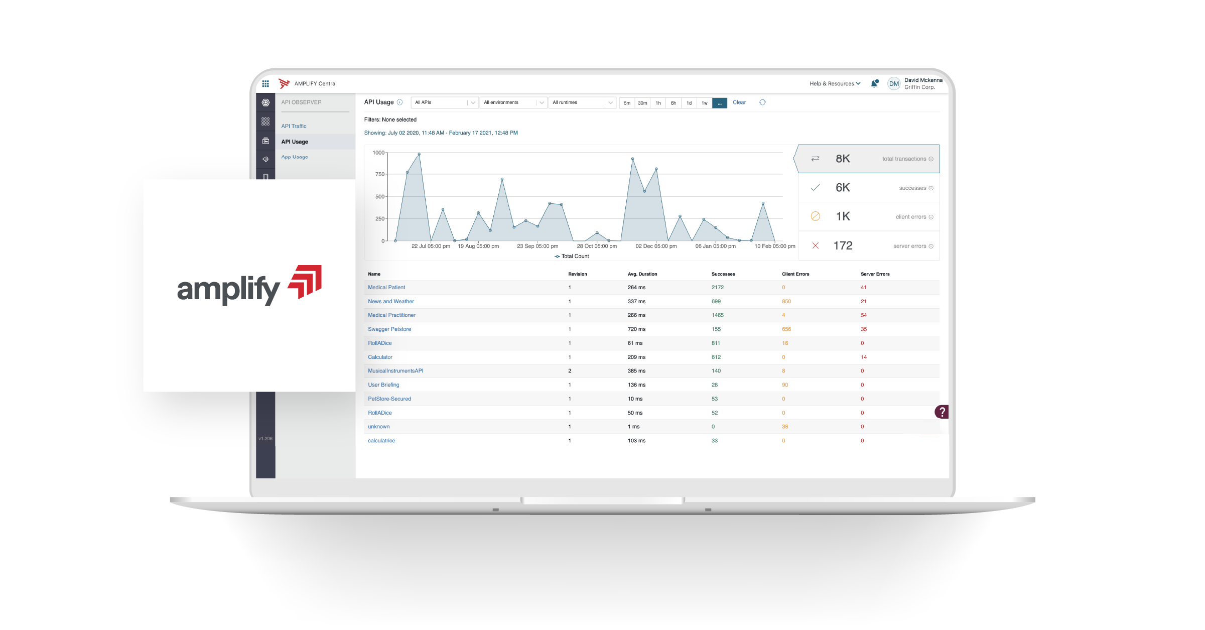 AMPLIFY API MANAGEMENT PLATFORM